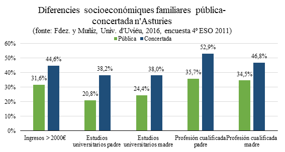 Diferencies socioeconómiques familiares pública-concertada n'Asturies