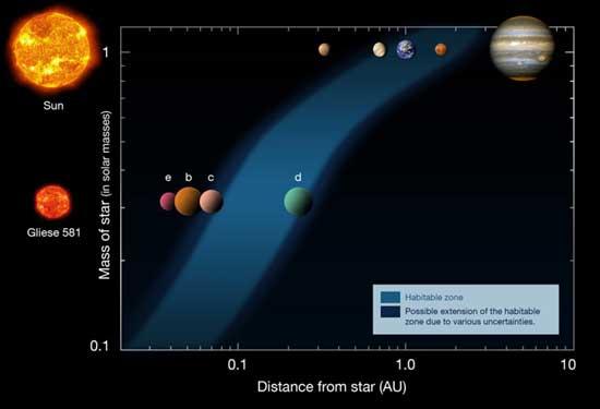 Sistema Gliese 581