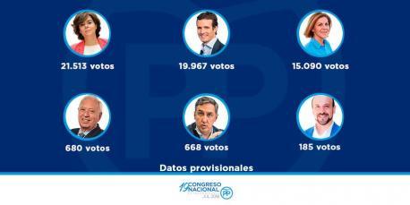 Datos provisionales primaries PP completu