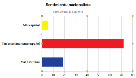 Gráficu Sentimientu nacionalista CIS avientu 2018