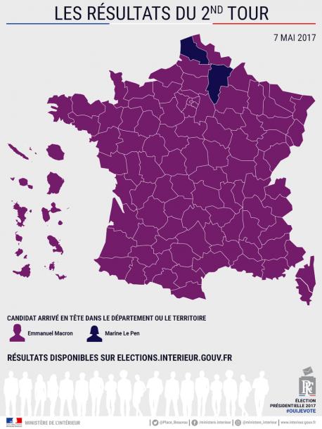 Macron ganó la segunda vuelta a Le Pen col 65,68 por cientu de los votos