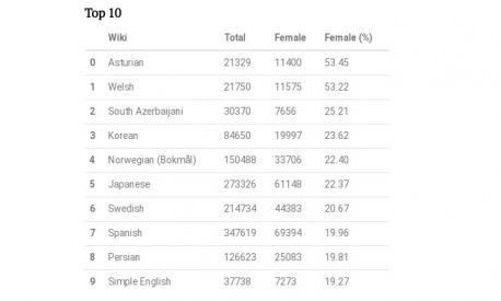 Top 10 porcentaxe de biografía de muyeres en Wikipedia