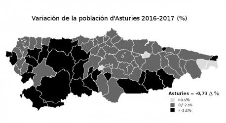 Variación población d'Asturies 2016-2017