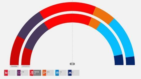 Encuesta electoral Asturies 2019
