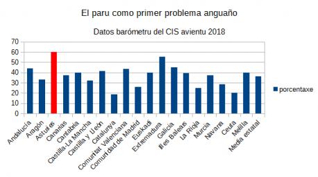 Paru primer problema CIS avientu 2018