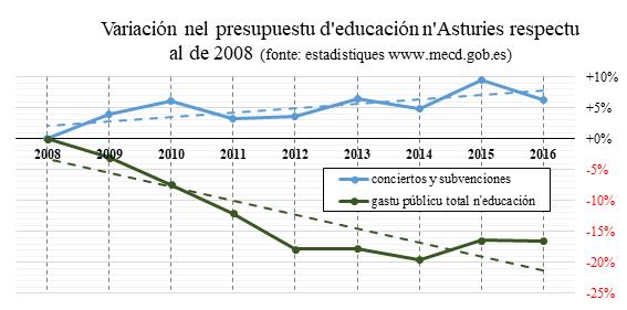 Variación nel presupuestu d'educación n'Asturies respectu al de 2008 (www.mecd.gob.es)