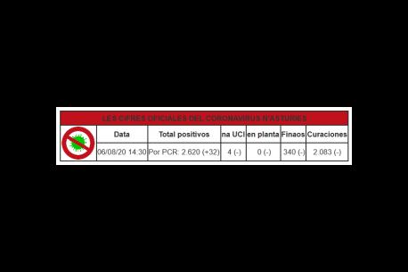 32 casos nuevos n'Asturies