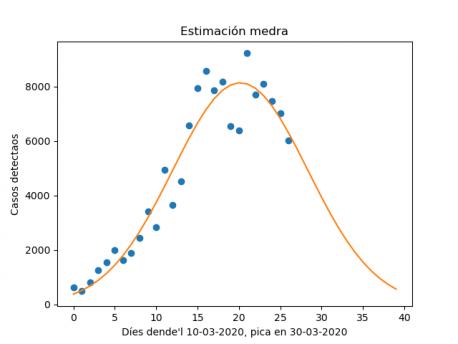 Evolución del coronavirus n'España: Actualización del 5 d'abril