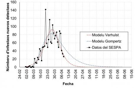 Curves COVID-19 con datos del 7 d'abril