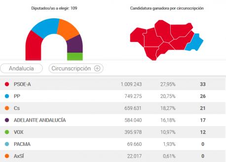 Eleiciones Andalucía 2018