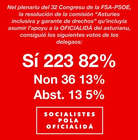 La FSA asume la oficialidá del asturianu nel so Congresu