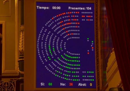 Votación aprobación Congresu puntu 4 oficialidá PNL sobre la Realidá Plurillingüe y Igualdá Llingüís