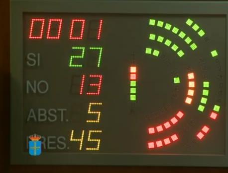 Votación cambiu Reglamentu Xunta Xeneral usu asturianu